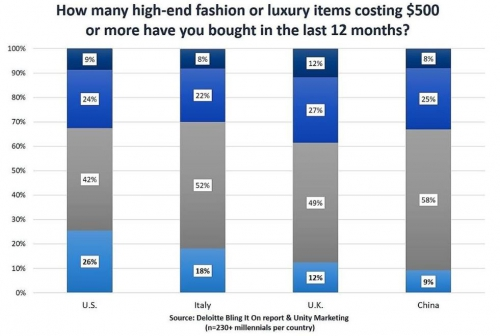 luxury, deloitte, usa, millenials