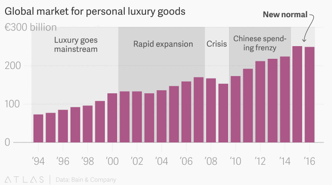 luxury, china, fashion, growth, bnp, exanebnp