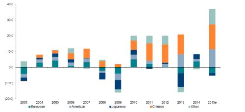 contribution à la croissance, USA, Chine, Exane BNP
